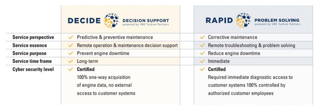 comparison-chart-decide-versus-rapid